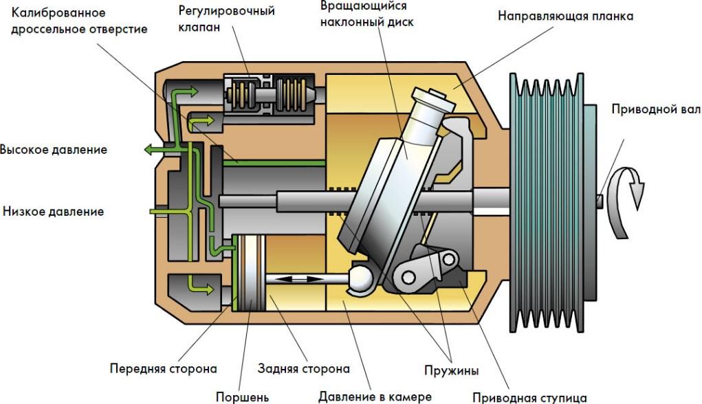 ремонт компрессора кондиционера фото минск